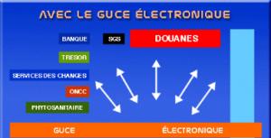 Schéma du Guichet unique des opérations de commerce extérieure du Cameroun.